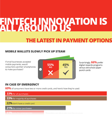 FinTech Innovation Is All Around Us